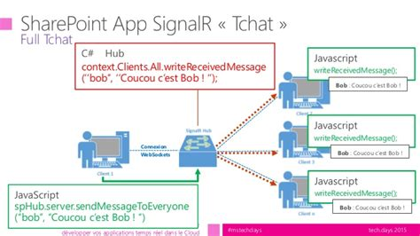 SignalR V2 - Office 365 - SharePoint Online - Le mix