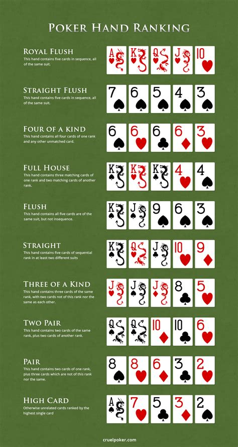 Texas Holdem and Chinese Poker hands ranking | Chinese